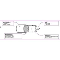 CABLE COAXIAL 5MM BLANC 25VATC - UC231